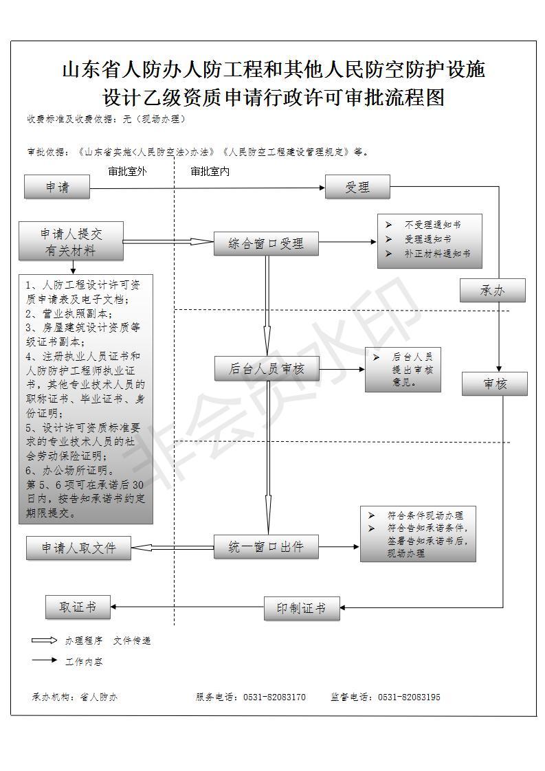 (2)组织管理结构,标准体系